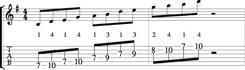 E minor Pentatonic scale 7th fret