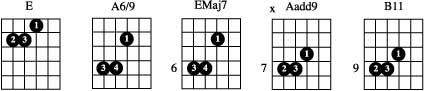 moveable guitar chord shapes