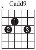Cadd9 Guitar Chord