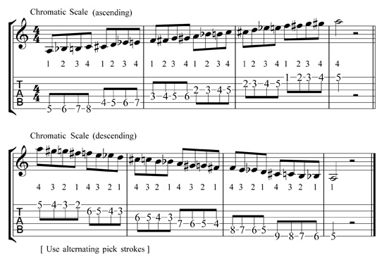 Blues Guitar Lesson: Chromatic Scale
