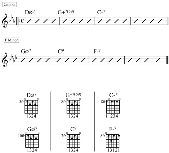 Minor 2-5-1 Chords Chart