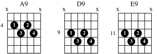 blues guitar chord charts