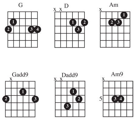Guitar guitar chords for beginners acoustic : Acoustic Guitar Chords For Beginners Chart
